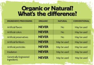 organic or natural