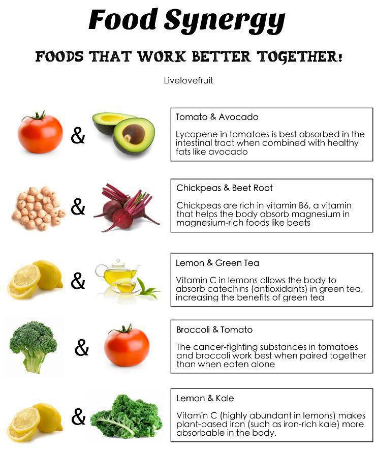 Facts about Food! (5/6)